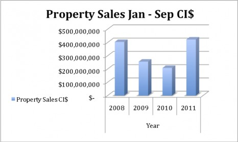 Market Report - September 2011