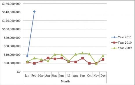 Market Report in 2011
