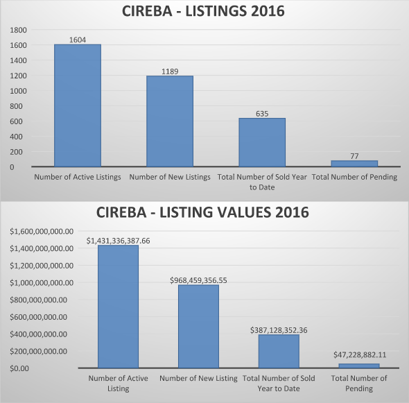 CIREBA - Listings and Listing Values 2016 graph