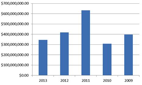 Property Sales – CI$ -  January 2009 through June 2013